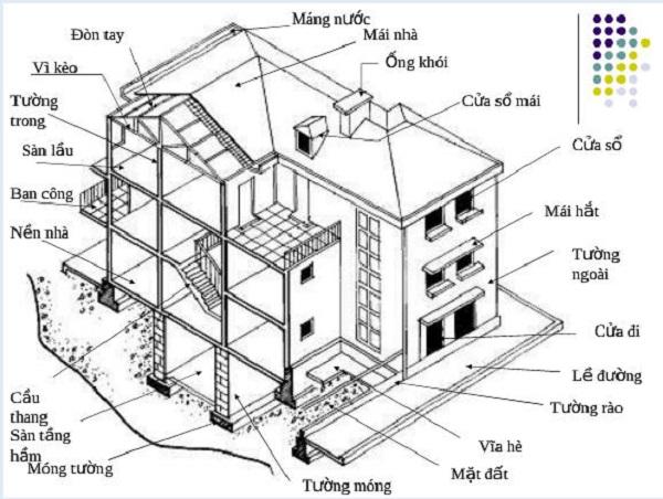 Cấu trúc của ngôi nhà từ móng đến mái